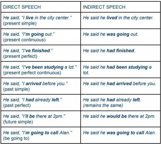 Direct and indirect speech exercises | Wall Street English Thailand